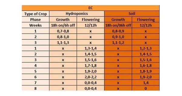 ec scheme levels for hydroponics